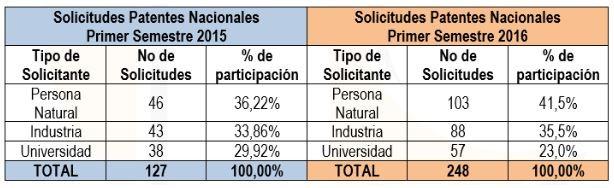 5 patentes de invenciones colombianas
